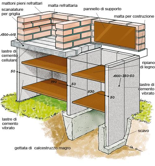 schema barbecue in muratura