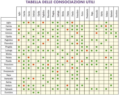 consociazioni-tabella