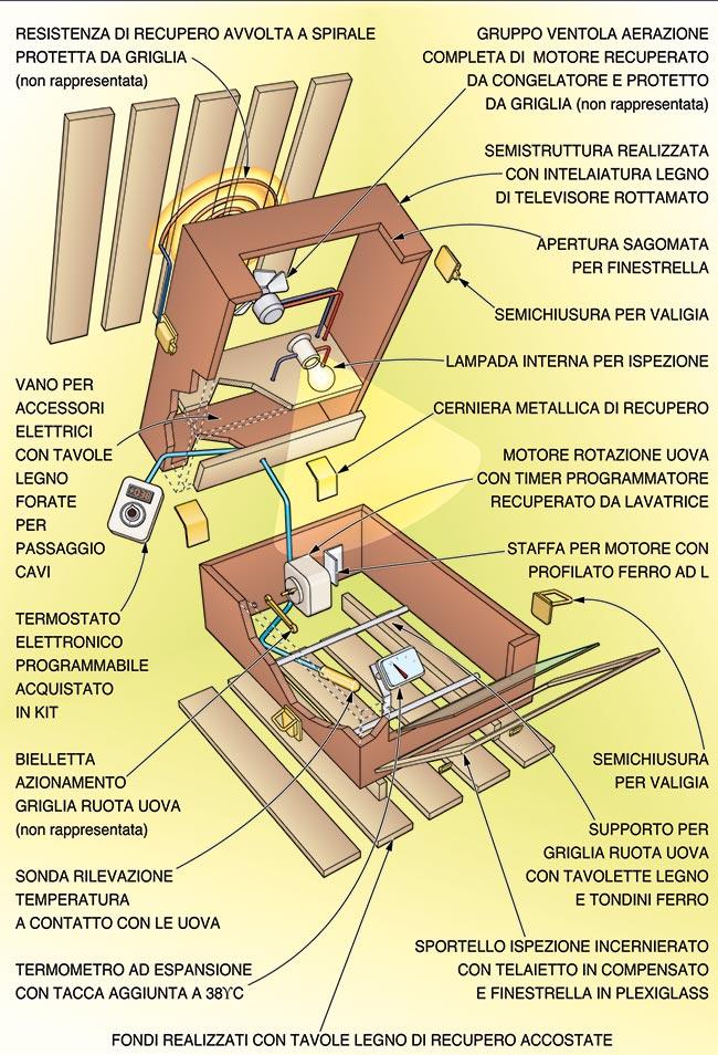 come costruire un'incubatrice