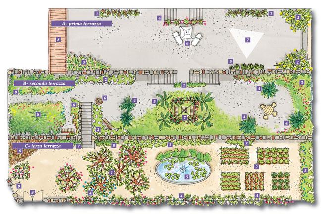 Awesome progettare giardino fai da te yf45 pineglen - Giardino a terrazze ...