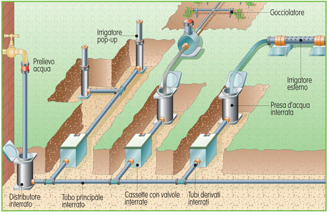 impianto di irrigazione interrata - fai da te in giardino - Progettare Irrigazione Giardino