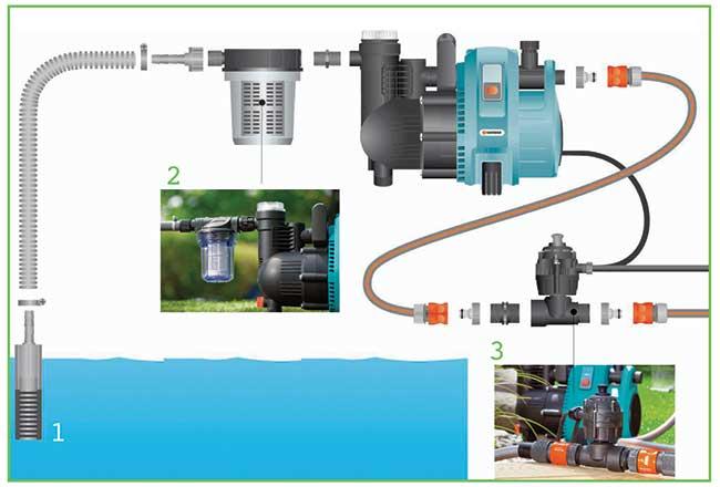 Come funzionano le pompe per irrigazione fai da te in for Pompe per laghetti da giardino