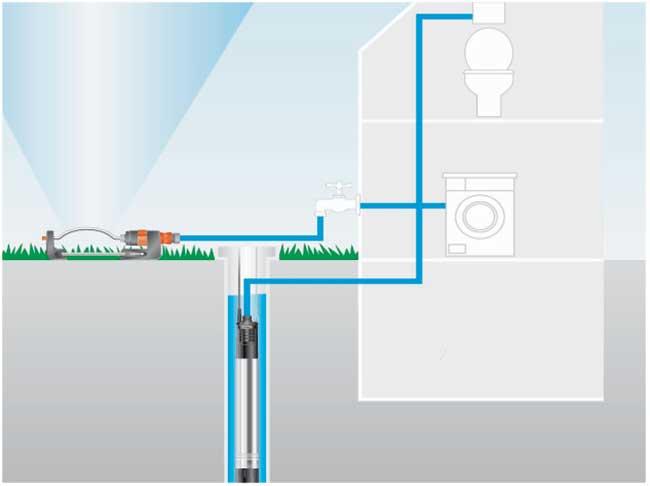 Schema Elettrico Pompa Sommersa Pozzo : Come funzionano le pompe per irrigazione fai da te in giardino