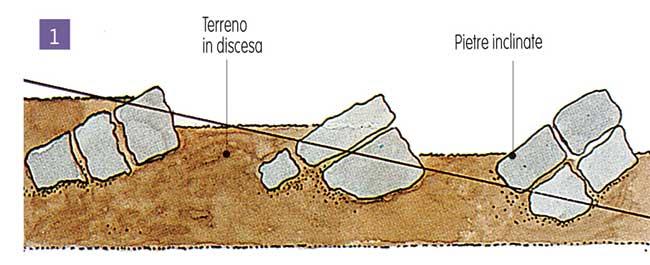 progettare giardino roccioso